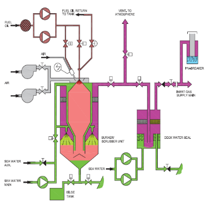 how inert gas is produced on board ship marine infosite rh marineinfobox blogspot com Inert Gas Examples inert gas flammability diagram