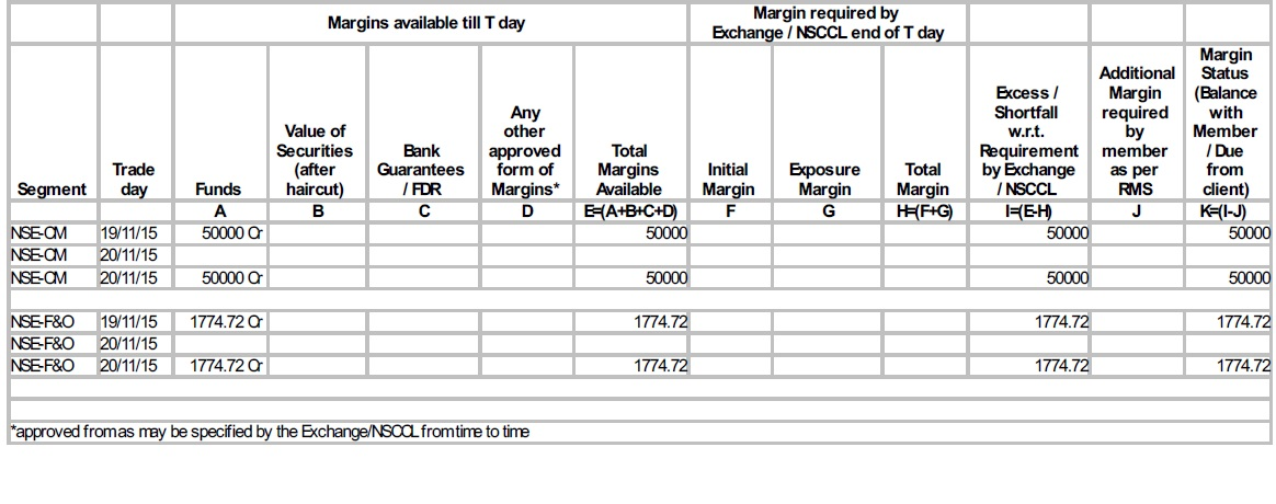 Understand Brokers Daily Margin Statement   A Guide to