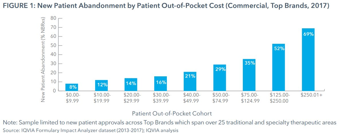 Drug Channels Drug Prices After the Midterms Five Crucial