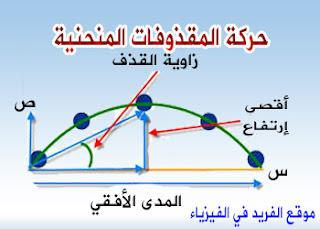 حركة المقذوفات المنحنية ، المقذوف الأققي ، حركة المقذوف ، زمن الذروة ، زمن الهدف ، المدى الأفقي ، أقصى إرتفاع ، أعلى ارتفاع ، زمن الوصول إلى المدى الأفقي ، معالات حركة المقذوفات ، معادلات السقوط الحر ، علل ، لماذا ، زاوية المقذوف ، زاوية القذف ، المحور السيني الأفقي ، المحور الصادي العمودي
