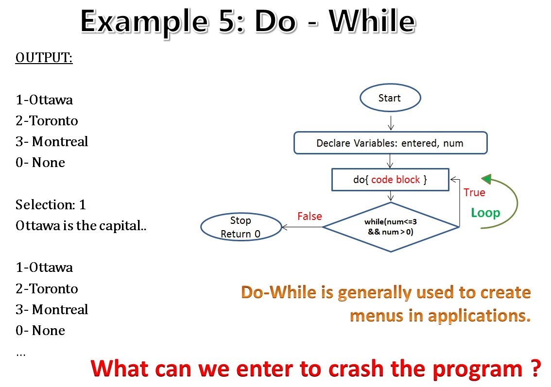 C code snippets 4 do while and switch case statements codemio i think the flow chart and the code are self explanatory if you have any questions do not hesitate to write a comment below nvjuhfo Gallery