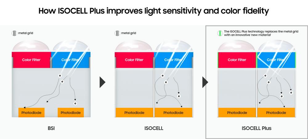 Samsung Fujifim ISOCELL Plus Sensor