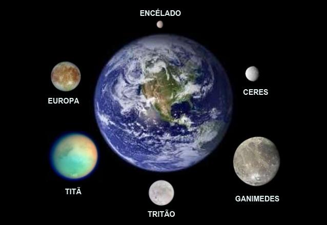 Onde a vida pode existir no Sistema Solar - em escala com a Terra