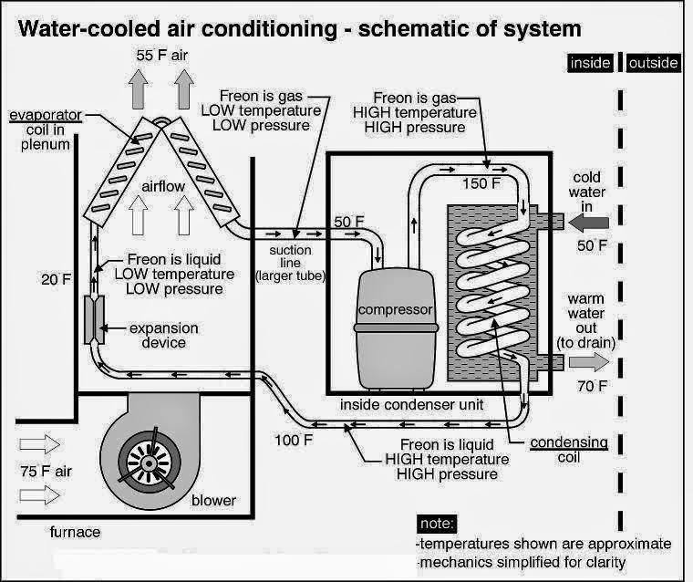 home air conditioning diagram home air conditioning system diagram water cooled air conditioning - schematic of system | elec eng world