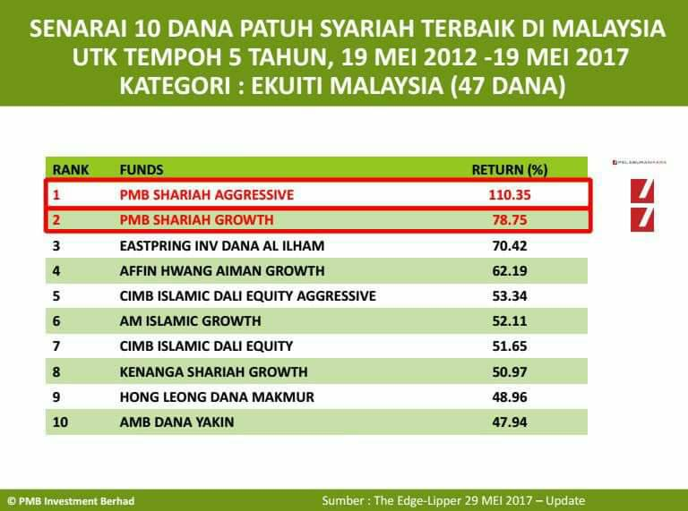 Islamic Investment Malaysia May 2017