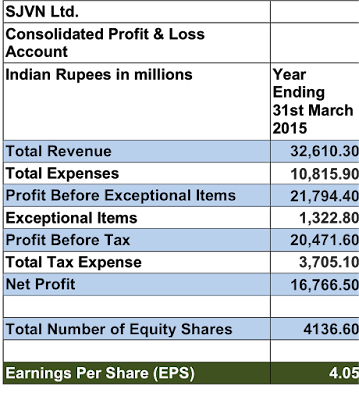 Picture shows a table computing earnings per share EPS