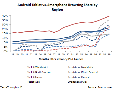 Android Tablet vs. Smartphone Browsing Share