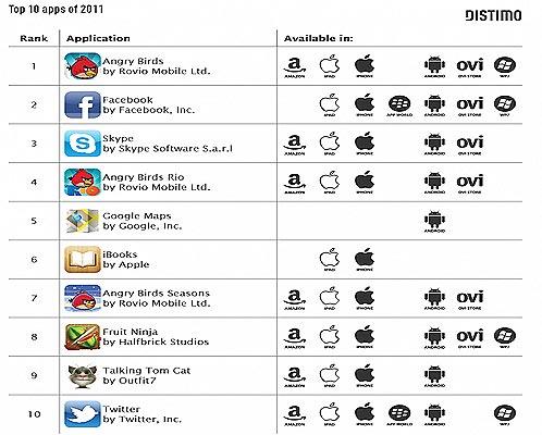 El sitio Distimo ha publicado un reportaje sobre las 10 aplicaciones móviles más descargadas de 2011, tanto para las tiendas de sistemas como Apple, Amazon o Android, como de pago o gratuitas. No hay sorpresas. Las más beneficiadas han sido los juegos y después las aplicaciones más útiles y conocidas por todos como iBooks, Google Maps, Facebook, Skype o Twitter. Entre los juegos hay un claro ganador: Angry Birds, que está en primer lugar y además ocupa el cuarto puesto con Angry Birds Rio y el séptimo con Angry Birds Seasons. Le siguen de cerca Fruit Ninja en octavo lugar