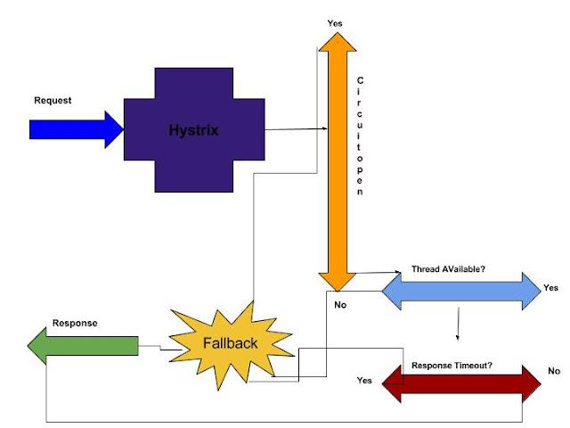 Hystrix workflow