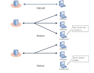 unicast, broadcast, multicast