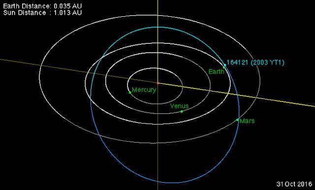 Órbita do asteroide 2003 YT1 e momento de máxima aproximação com a Terra