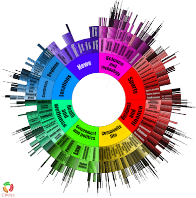 Taxonomy visualization from Data Harmony Thesaurus Master