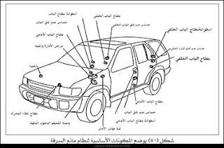 المكونات الاساسية لنظام مانع السرقة في السيارة