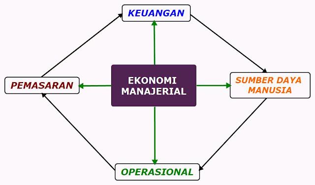 Ilmu sumber daya manusia ialah bagian ilmu ekonomi yang mempelajari tentang hal yang berhubungan. RUANG LINGKUP EKONOMI MANAJERIAL Â« Thousand