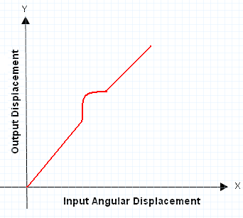 expected waveform for output displacement vs input angular displacement