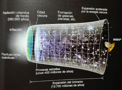 Teoria del Big Bang