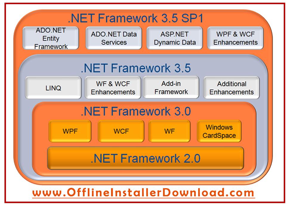 net framework 3.5 sp1 offline installer for windows 7 32bit download