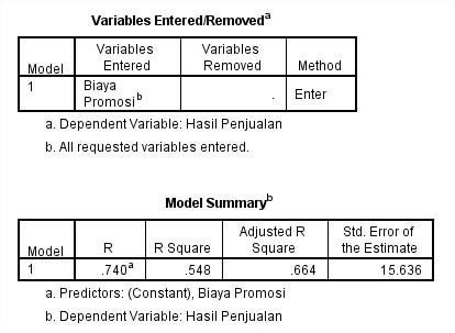 Regresi linear sederhana menggunakan spss statistik sains analisis bagian variables entered dan model summary ccuart Gallery