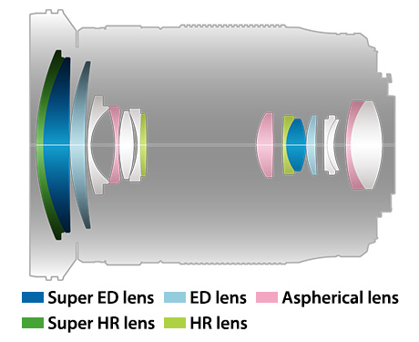 Оптическая схема объектива Olympus M.Zuiko Digital ED 12-200mm f/3.5-6.3