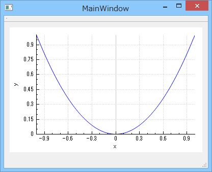 C/C++ GUI プログラミング Windows: 2014