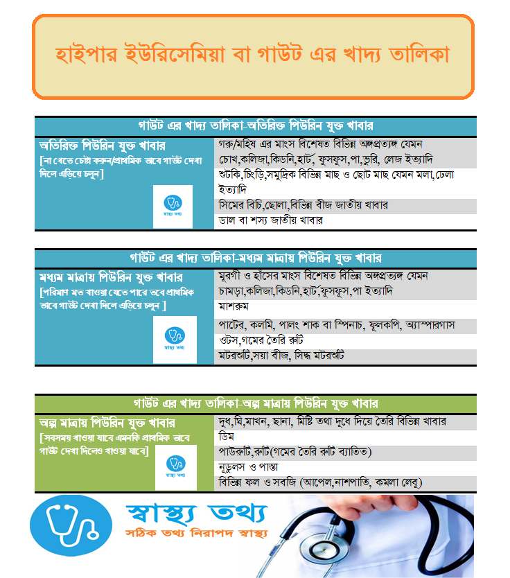 gout diet chart in bengali,low purine diet chart in bengali,diet chart for hyperuricaemia in bengali