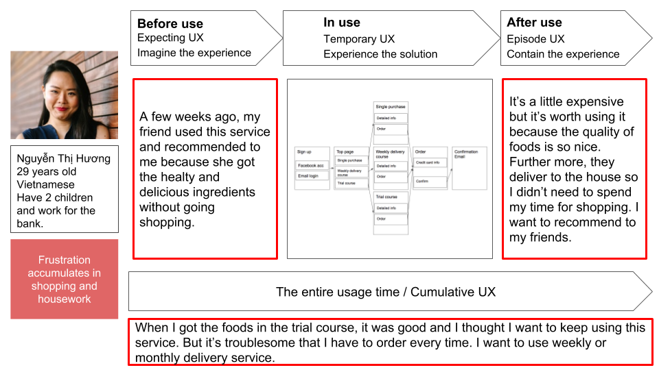 Assume UX before using, when using, after using, and whole using time