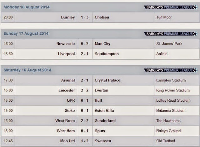 Results Barclays Premier League