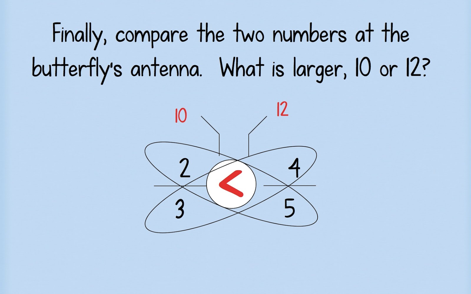 Comparing Fractions Using The Butterfly Method