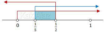 Garis bilangan pertidaksamaan logaritma UN 2014