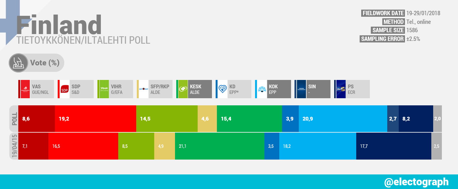 FINLAND Tietoykkönen poll chart for Iltalehti, January 2018