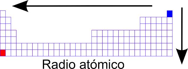 Ciencias de joseleg 4 propiedades periodicas bien aunque generalmente decimos que el radio atmico crece desde la derecha gasta la izquierda y de arriba para abajo tal como se muestra en las grficas urtaz Gallery