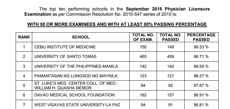 September - October 2018 Physician board exam PLE result performance of schools