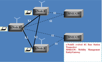 The figure shows the schematic diagram of 3G UMTS Network Architecture
