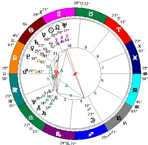 "ASTROLOGY Trump's Future<br> <i>By ""Twilight""</i>"