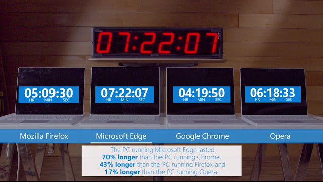 Chrome Eats Almost 70% More Battery then Edge Browser