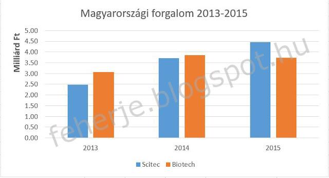 Scitec és Biotech USA Magyarországi eladások és forgalom