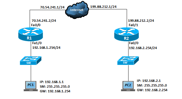 How to Configure Site to Site IPSec VPN Tunnel in Cisco IOS