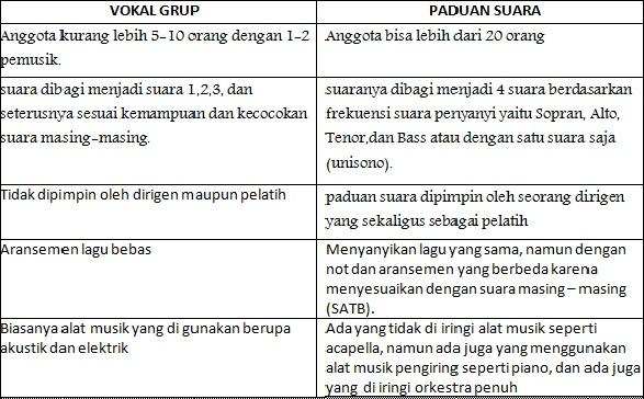Perbedaan vokal grup dan paduan suara