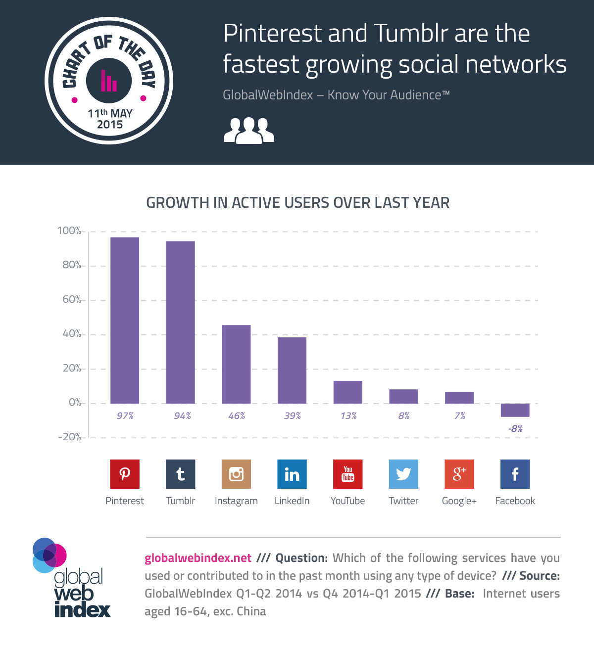 Q1 2015: Pinterest and Tumblr are the fastest growing social networks -  #infographic