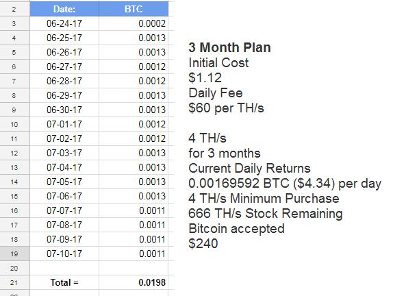 My Bitcoin Progress So Far with Bitcoin.com