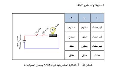 كتاب البوابات المنطقيه الاساسية pdf