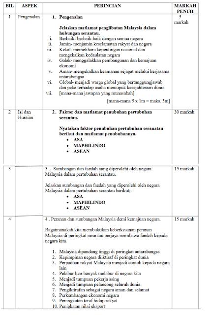 Skema Jawapan Malaysia Dalam Kerjasama Antarabangsa Kertas 3 SPM