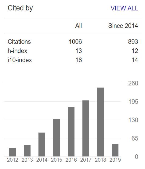 Dr Miguel Moital S Blog 1000 Citations On Google Scholar