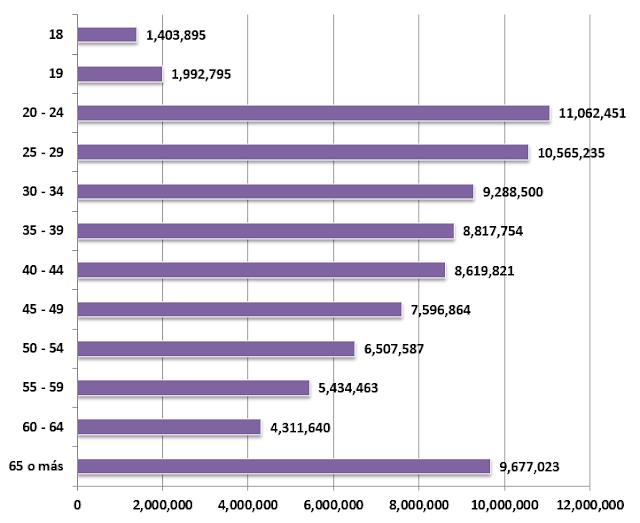 Estadísticas del Padrón Electoral