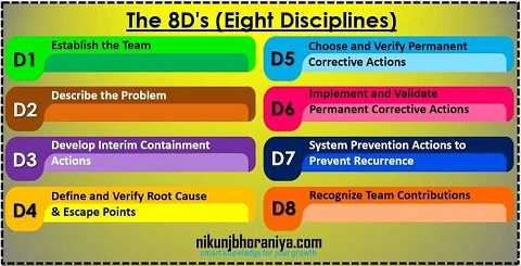 8D's (Eight Disciplines)