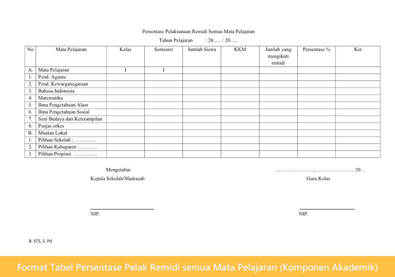 Format Tabel Persentase Pelaksanaan Remidi semua Mata Pelajaran (Komponen Akademik)