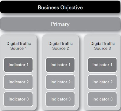 Digital Branding Dashboard
