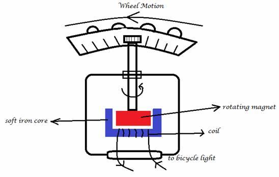 IGCSE Physics Revision Practice Online: Generators