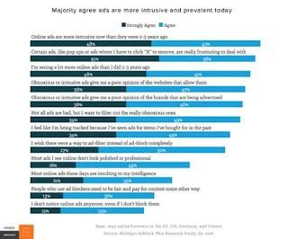 Opinión internautas sobre publicidad intrusiva