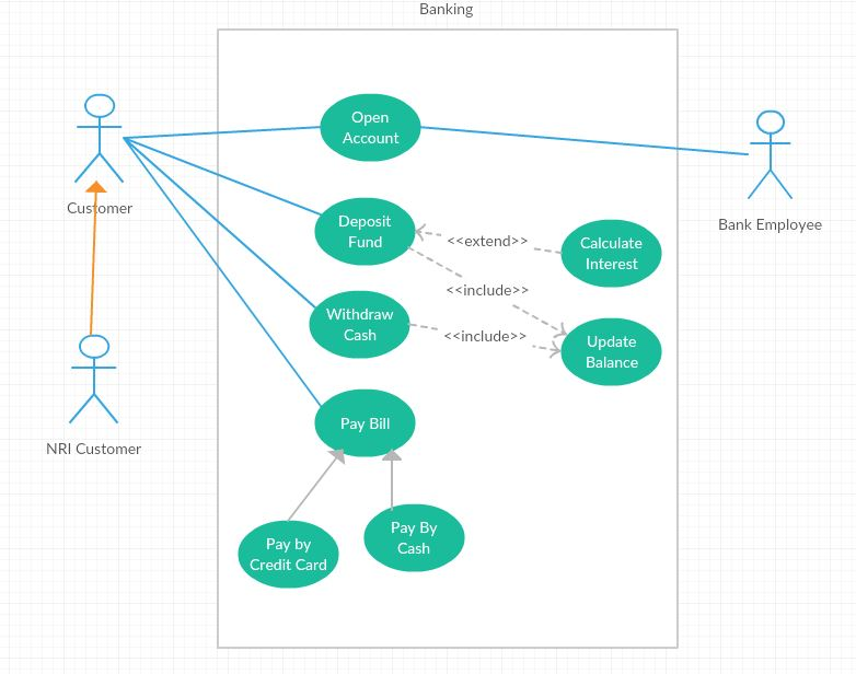 Use case what why how all you need to know buzzanalysis sometime its mandatory to use the extend relationship between use case it describes and gives the better picture of a project ccuart Gallery